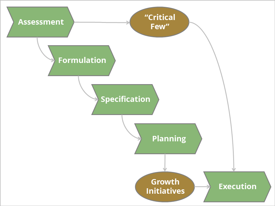 Business Strategy, Strategic Planning