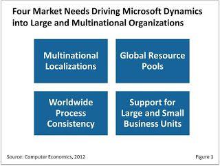 Four Market Needs