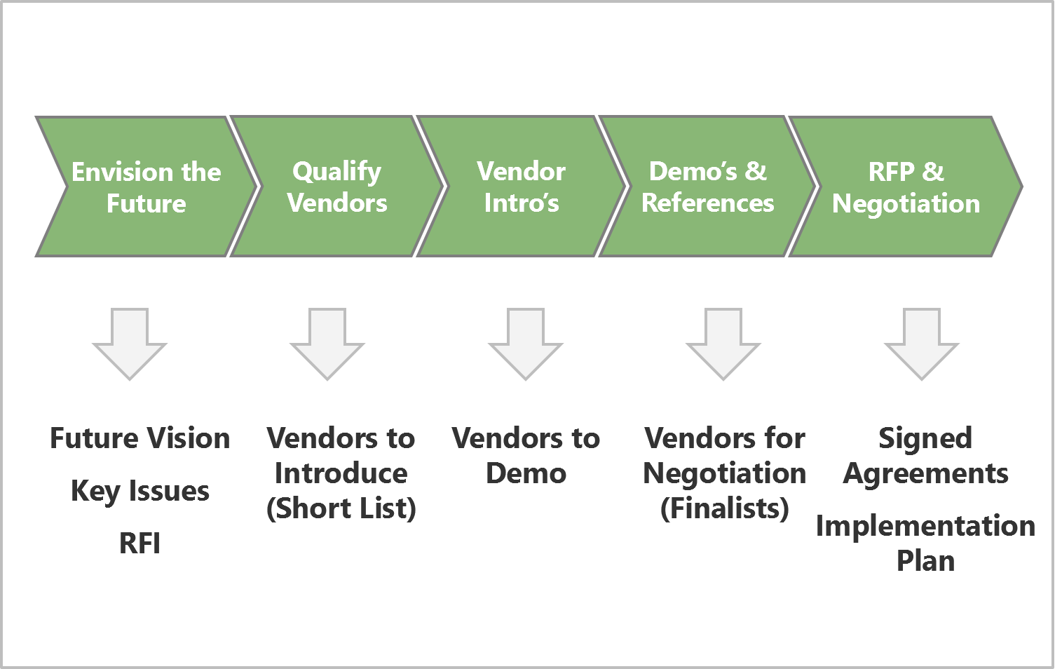 Software selection consulting and vendor evaluation strativa for Software vendor selection criteria template