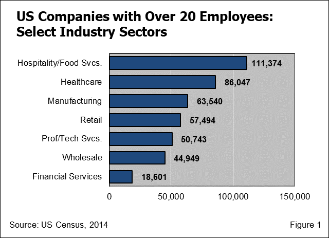 Number of US Companies by Sector