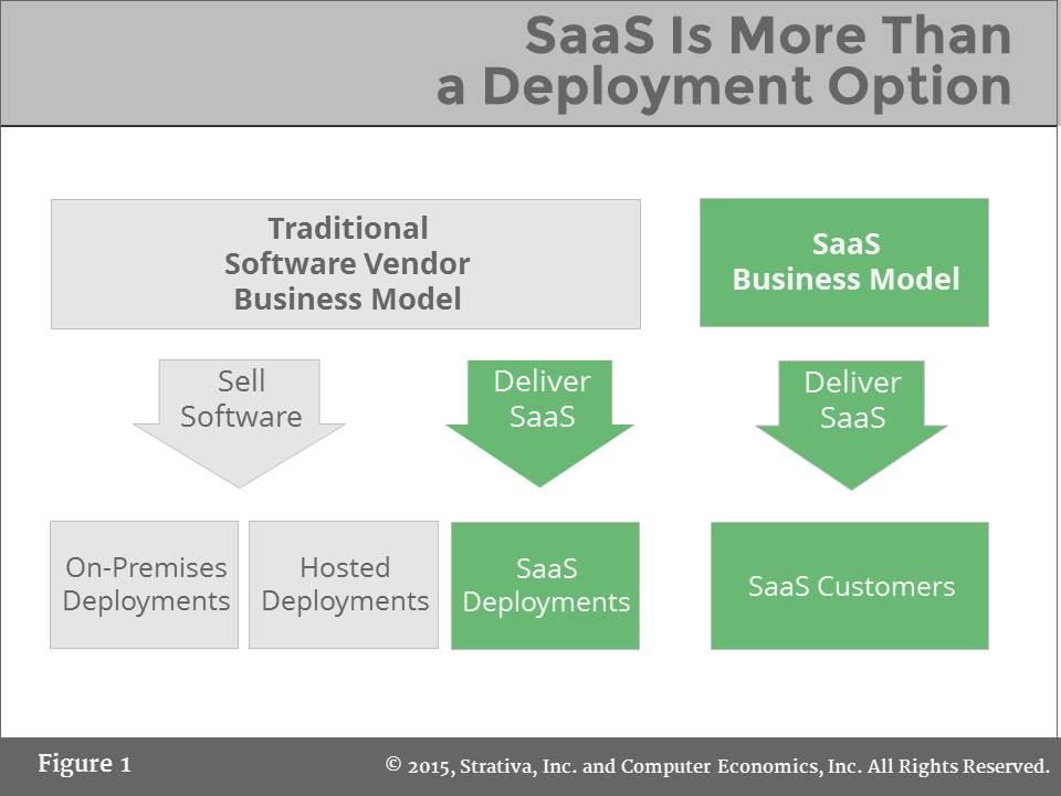 saas enterprise applications