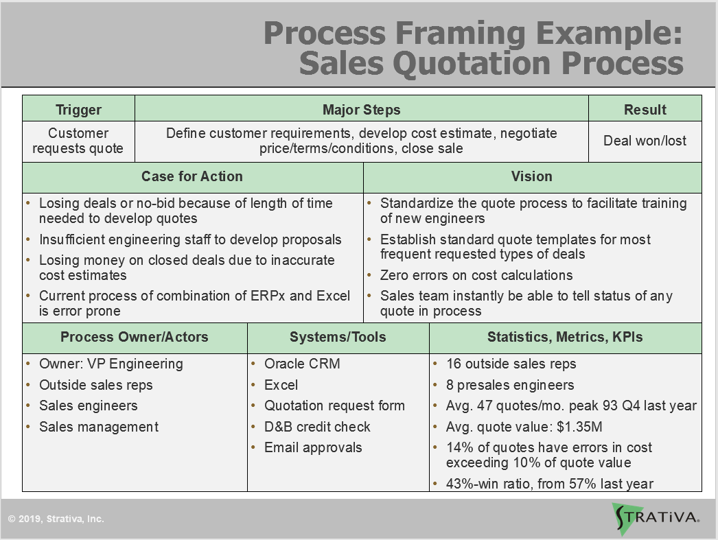 Example of a Process Framing Poster