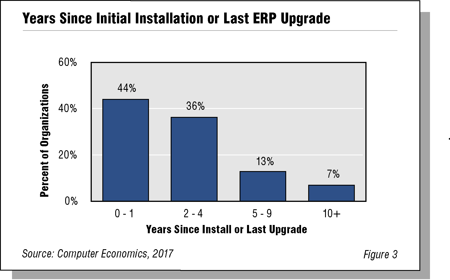 Years Since Initial Installation or Last ERP Upgrade